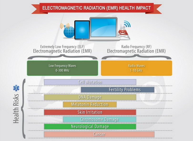 electromagnetic-radiation-health-impact-chart